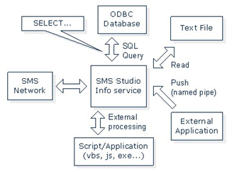 Text Messaging Info Service Works Flow Diagram